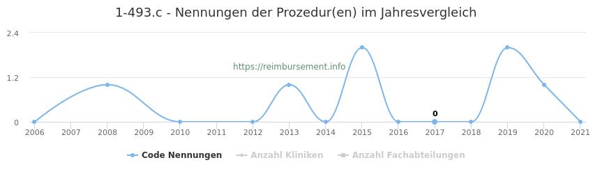 1-493.c Nennungen der Prozeduren und Anzahl der einsetzenden Kliniken, Fachabteilungen pro Jahr