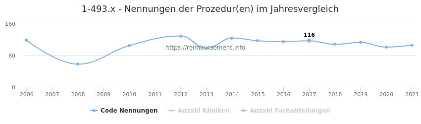 1-493.x Nennungen der Prozeduren und Anzahl der einsetzenden Kliniken, Fachabteilungen pro Jahr