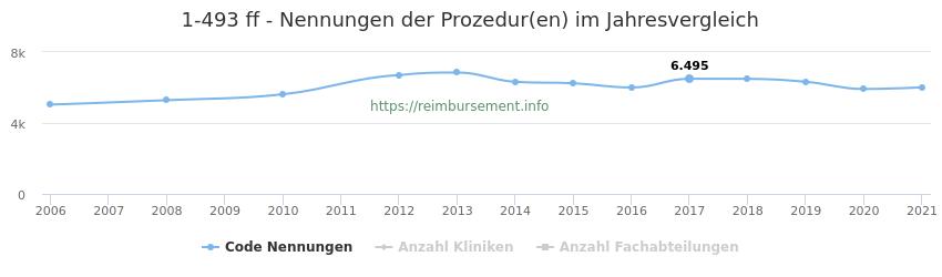 1-493 Nennungen der Prozeduren und Anzahl der einsetzenden Kliniken, Fachabteilungen pro Jahr