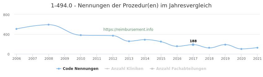 1-494.0 Nennungen der Prozeduren und Anzahl der einsetzenden Kliniken, Fachabteilungen pro Jahr