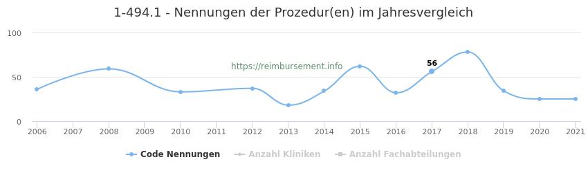 1-494.1 Nennungen der Prozeduren und Anzahl der einsetzenden Kliniken, Fachabteilungen pro Jahr