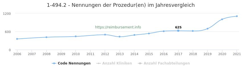 1-494.2 Nennungen der Prozeduren und Anzahl der einsetzenden Kliniken, Fachabteilungen pro Jahr