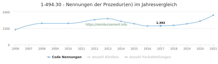 1-494.30 Nennungen der Prozeduren und Anzahl der einsetzenden Kliniken, Fachabteilungen pro Jahr
