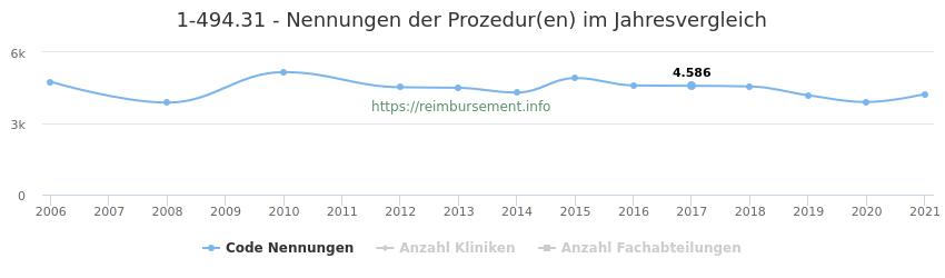1-494.31 Nennungen der Prozeduren und Anzahl der einsetzenden Kliniken, Fachabteilungen pro Jahr