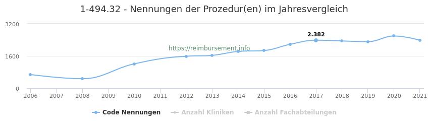 1-494.32 Nennungen der Prozeduren und Anzahl der einsetzenden Kliniken, Fachabteilungen pro Jahr