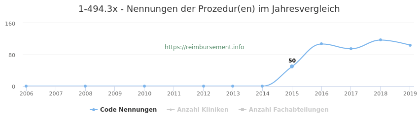 1-494.3x Nennungen der Prozeduren und Anzahl der einsetzenden Kliniken, Fachabteilungen pro Jahr