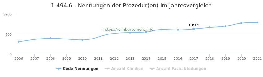 1-494.6 Nennungen der Prozeduren und Anzahl der einsetzenden Kliniken, Fachabteilungen pro Jahr