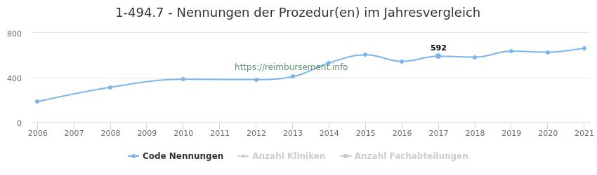 1-494.7 Nennungen der Prozeduren und Anzahl der einsetzenden Kliniken, Fachabteilungen pro Jahr