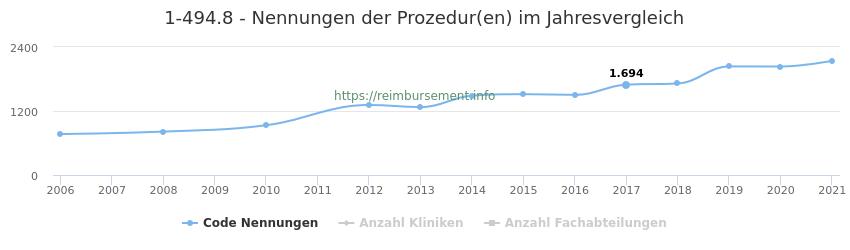 1-494.8 Nennungen der Prozeduren und Anzahl der einsetzenden Kliniken, Fachabteilungen pro Jahr