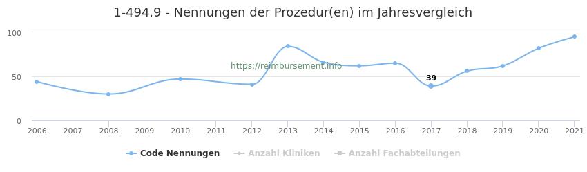 1-494.9 Nennungen der Prozeduren und Anzahl der einsetzenden Kliniken, Fachabteilungen pro Jahr