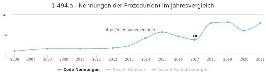 1-494.a Nennungen der Prozeduren und Anzahl der einsetzenden Kliniken, Fachabteilungen pro Jahr