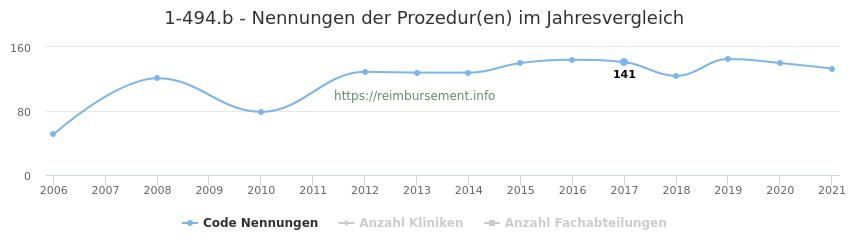 1-494.b Nennungen der Prozeduren und Anzahl der einsetzenden Kliniken, Fachabteilungen pro Jahr