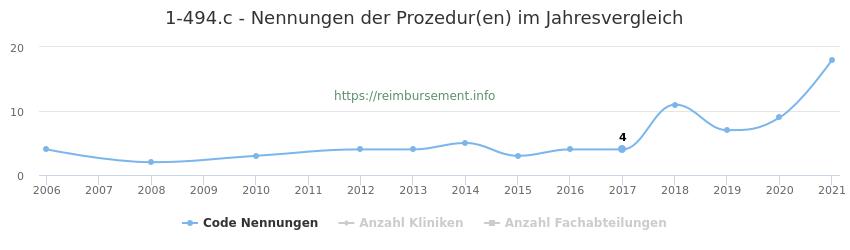 1-494.c Nennungen der Prozeduren und Anzahl der einsetzenden Kliniken, Fachabteilungen pro Jahr