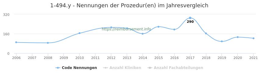 1-494.y Nennungen der Prozeduren und Anzahl der einsetzenden Kliniken, Fachabteilungen pro Jahr