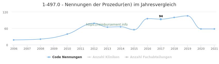 1-497.0 Nennungen der Prozeduren und Anzahl der einsetzenden Kliniken, Fachabteilungen pro Jahr