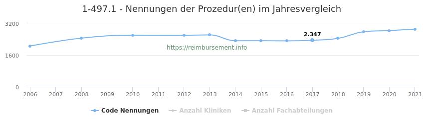 1-497.1 Nennungen der Prozeduren und Anzahl der einsetzenden Kliniken, Fachabteilungen pro Jahr