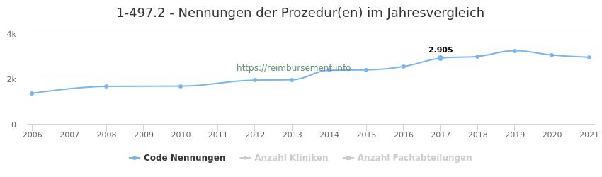 1-497.2 Nennungen der Prozeduren und Anzahl der einsetzenden Kliniken, Fachabteilungen pro Jahr