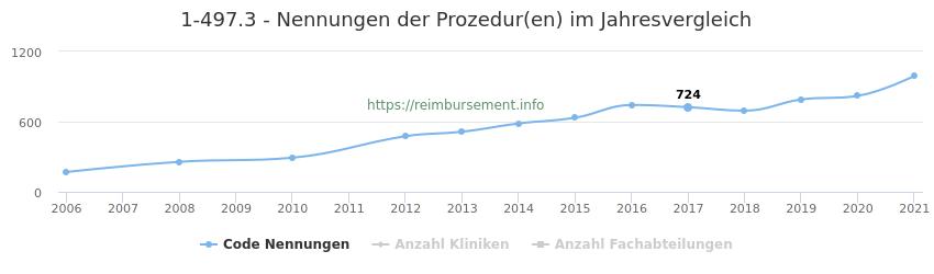 1-497.3 Nennungen der Prozeduren und Anzahl der einsetzenden Kliniken, Fachabteilungen pro Jahr