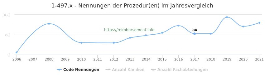 1-497.x Nennungen der Prozeduren und Anzahl der einsetzenden Kliniken, Fachabteilungen pro Jahr