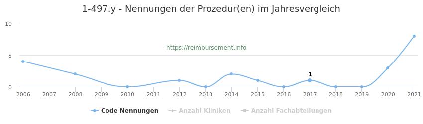 1-497.y Nennungen der Prozeduren und Anzahl der einsetzenden Kliniken, Fachabteilungen pro Jahr