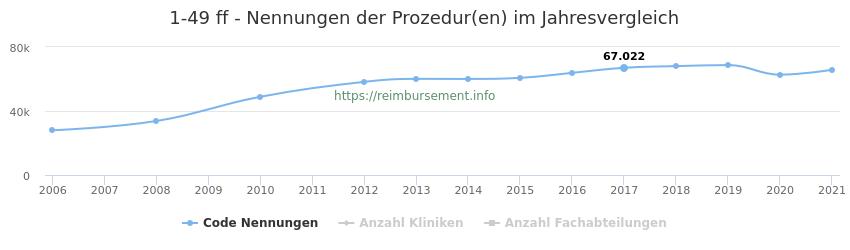 1-49 Nennungen der Prozeduren und Anzahl der einsetzenden Kliniken, Fachabteilungen pro Jahr