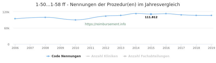 1-50...1-58 Nennungen der Prozeduren und Anzahl der einsetzenden Kliniken, Fachabteilungen pro Jahr