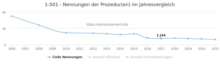 1-501 Nennungen der Prozeduren und Anzahl der einsetzenden Kliniken, Fachabteilungen pro Jahr