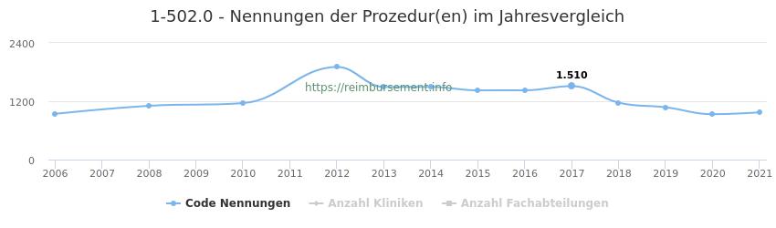 1-502.0 Nennungen der Prozeduren und Anzahl der einsetzenden Kliniken, Fachabteilungen pro Jahr