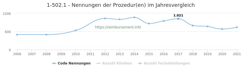 1-502.1 Nennungen der Prozeduren und Anzahl der einsetzenden Kliniken, Fachabteilungen pro Jahr