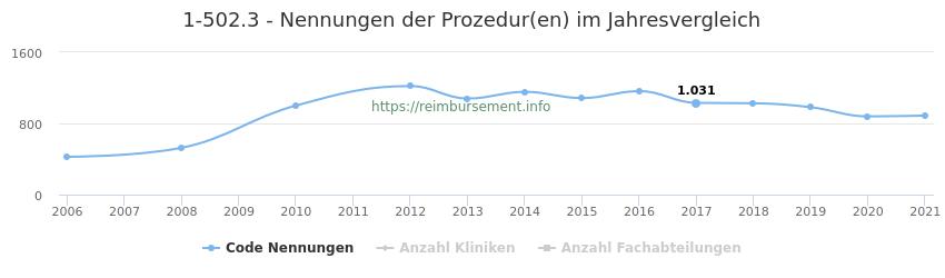 1-502.3 Nennungen der Prozeduren und Anzahl der einsetzenden Kliniken, Fachabteilungen pro Jahr
