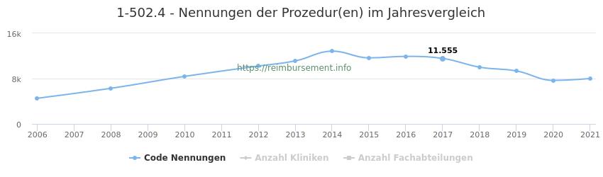 1-502.4 Nennungen der Prozeduren und Anzahl der einsetzenden Kliniken, Fachabteilungen pro Jahr