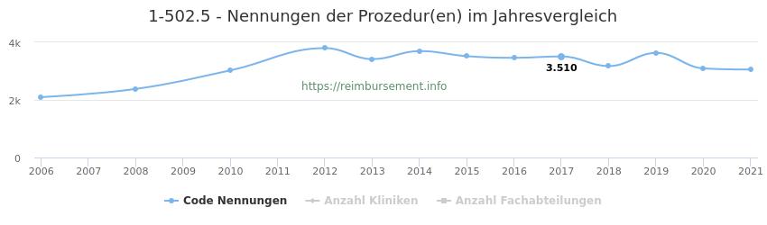 1-502.5 Nennungen der Prozeduren und Anzahl der einsetzenden Kliniken, Fachabteilungen pro Jahr