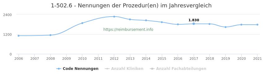 1-502.6 Nennungen der Prozeduren und Anzahl der einsetzenden Kliniken, Fachabteilungen pro Jahr