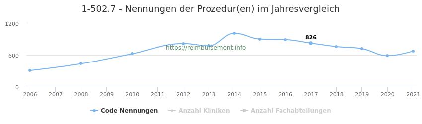 1-502.7 Nennungen der Prozeduren und Anzahl der einsetzenden Kliniken, Fachabteilungen pro Jahr