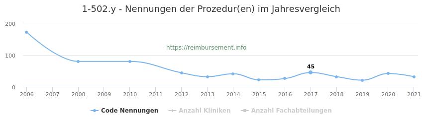 1-502.y Nennungen der Prozeduren und Anzahl der einsetzenden Kliniken, Fachabteilungen pro Jahr
