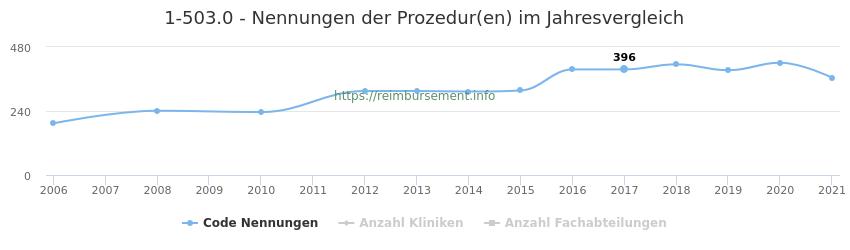 1-503.0 Nennungen der Prozeduren und Anzahl der einsetzenden Kliniken, Fachabteilungen pro Jahr
