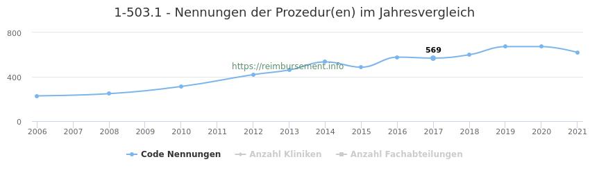 1-503.1 Nennungen der Prozeduren und Anzahl der einsetzenden Kliniken, Fachabteilungen pro Jahr
