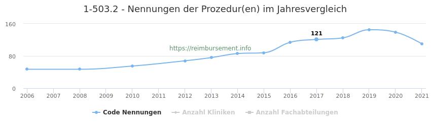 1-503.2 Nennungen der Prozeduren und Anzahl der einsetzenden Kliniken, Fachabteilungen pro Jahr