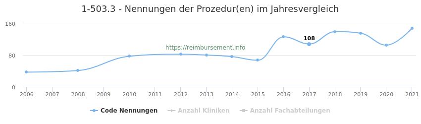 1-503.3 Nennungen der Prozeduren und Anzahl der einsetzenden Kliniken, Fachabteilungen pro Jahr