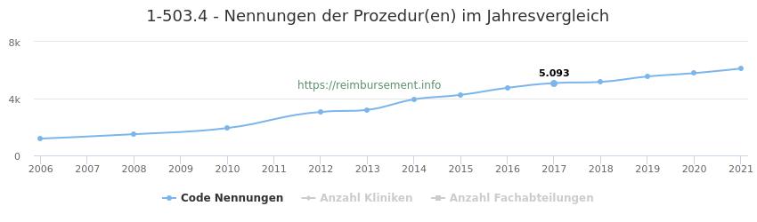 1-503.4 Nennungen der Prozeduren und Anzahl der einsetzenden Kliniken, Fachabteilungen pro Jahr