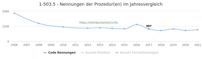 1-503.5 Nennungen der Prozeduren und Anzahl der einsetzenden Kliniken, Fachabteilungen pro Jahr