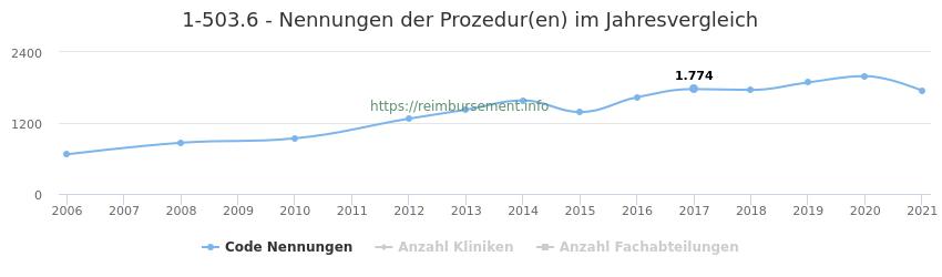 1-503.6 Nennungen der Prozeduren und Anzahl der einsetzenden Kliniken, Fachabteilungen pro Jahr