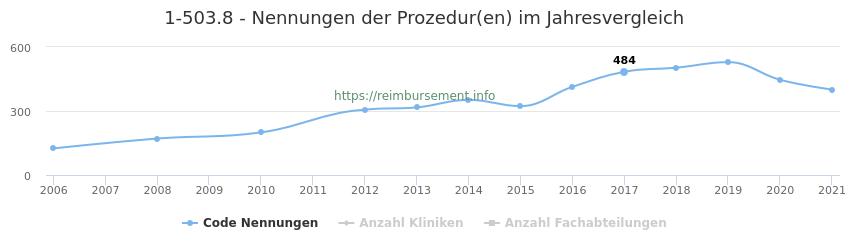 1-503.8 Nennungen der Prozeduren und Anzahl der einsetzenden Kliniken, Fachabteilungen pro Jahr