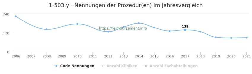 1-503.y Nennungen der Prozeduren und Anzahl der einsetzenden Kliniken, Fachabteilungen pro Jahr