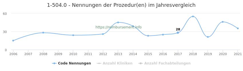 1-504.0 Nennungen der Prozeduren und Anzahl der einsetzenden Kliniken, Fachabteilungen pro Jahr