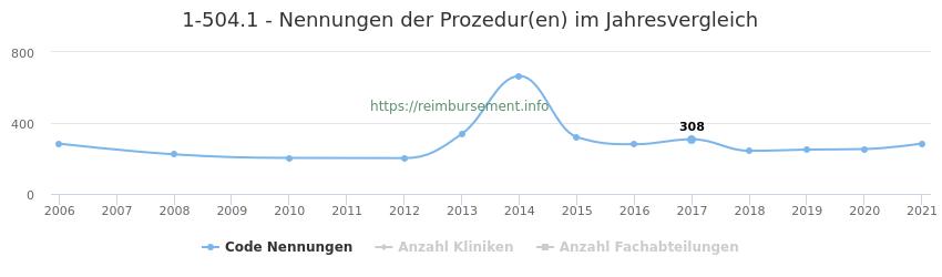 1-504.1 Nennungen der Prozeduren und Anzahl der einsetzenden Kliniken, Fachabteilungen pro Jahr