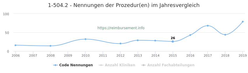 1-504.2 Nennungen der Prozeduren und Anzahl der einsetzenden Kliniken, Fachabteilungen pro Jahr