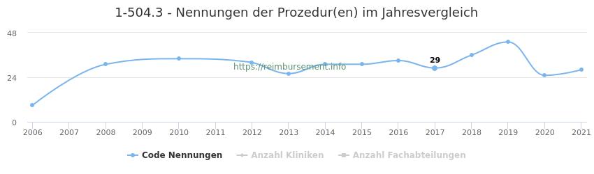 1-504.3 Nennungen der Prozeduren und Anzahl der einsetzenden Kliniken, Fachabteilungen pro Jahr