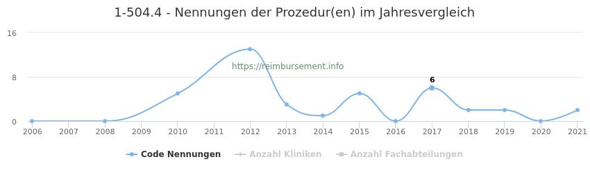 1-504.4 Nennungen der Prozeduren und Anzahl der einsetzenden Kliniken, Fachabteilungen pro Jahr