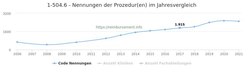 1-504.6 Nennungen der Prozeduren und Anzahl der einsetzenden Kliniken, Fachabteilungen pro Jahr